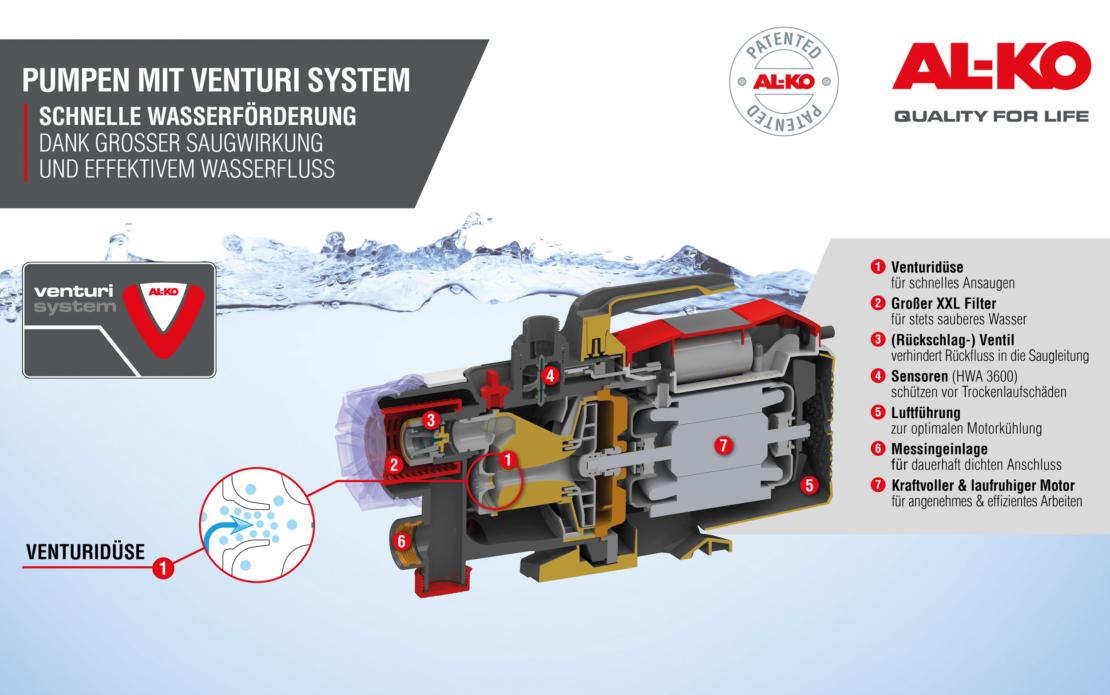 Grafik mit Informationen zum Venturi System